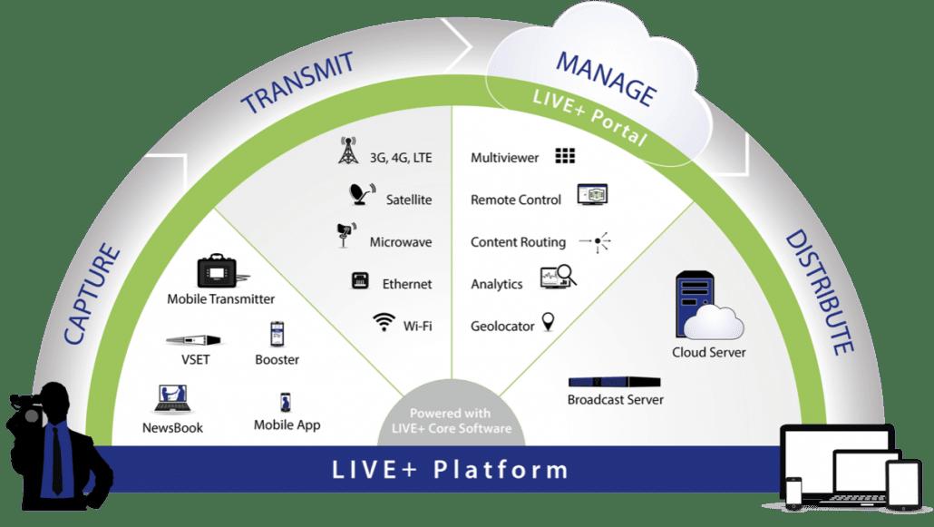 Dejero LIVE+ Platform