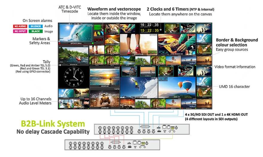 Craltech 4craft Modular Multiviewer features - TEVIOS