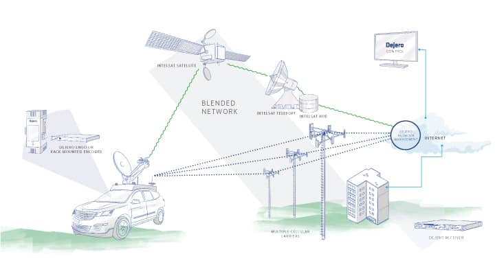 CellSat How it Works