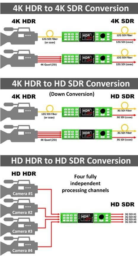 HDR to SDR Conversions