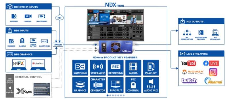 Streamstar_NDXmini_WorkflowDiagram_TEVIOS
