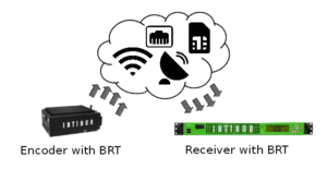 Intinor_BRT_FEC-BIFROST_TransportProtocol_TEVIOS