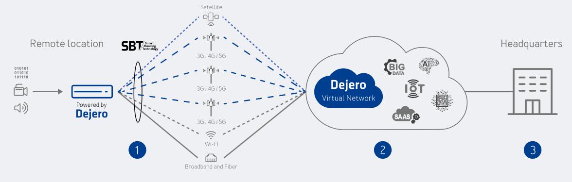 Dejero_SmartBlendingTechnology_flow_TEVIOS